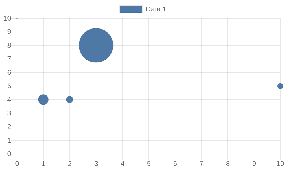 Open Source Image Charts Replacement API | QuickChart