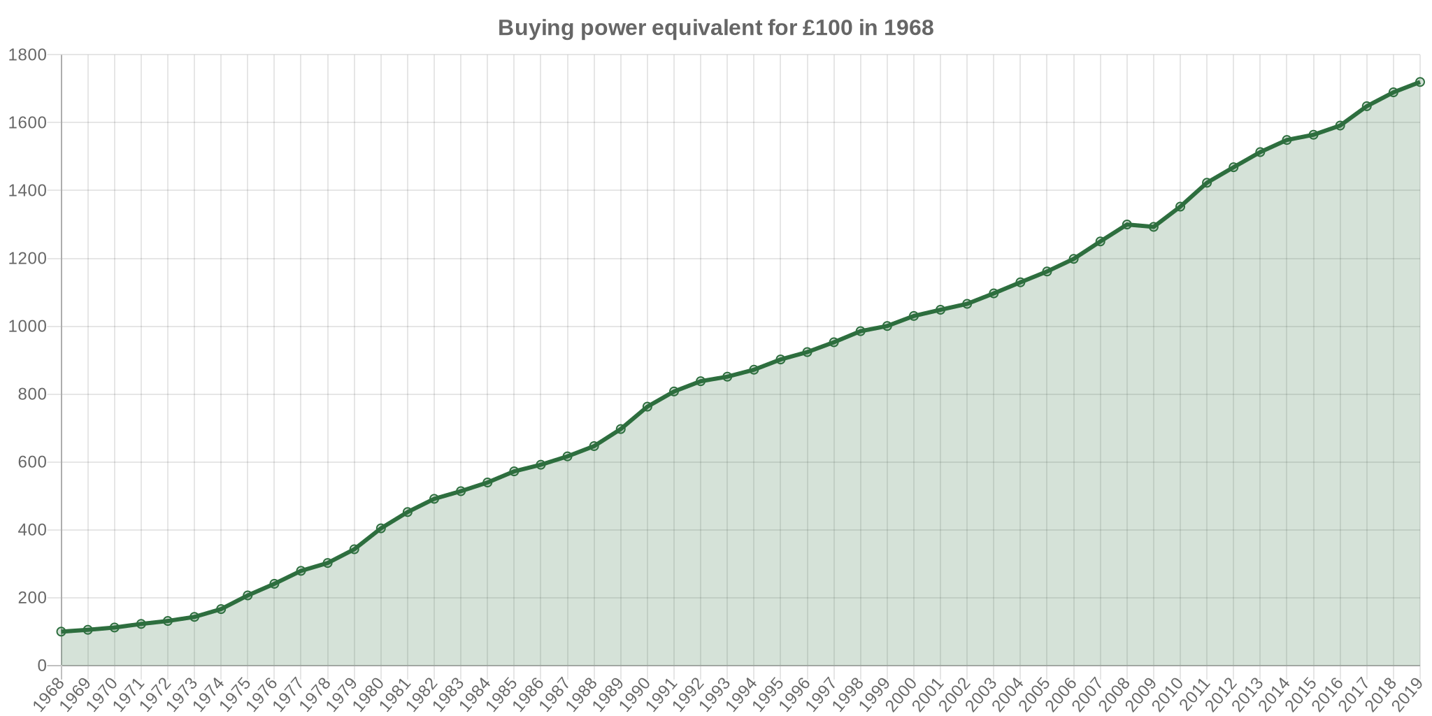 1968 pounds in 1990 | UK Inflation Calculator