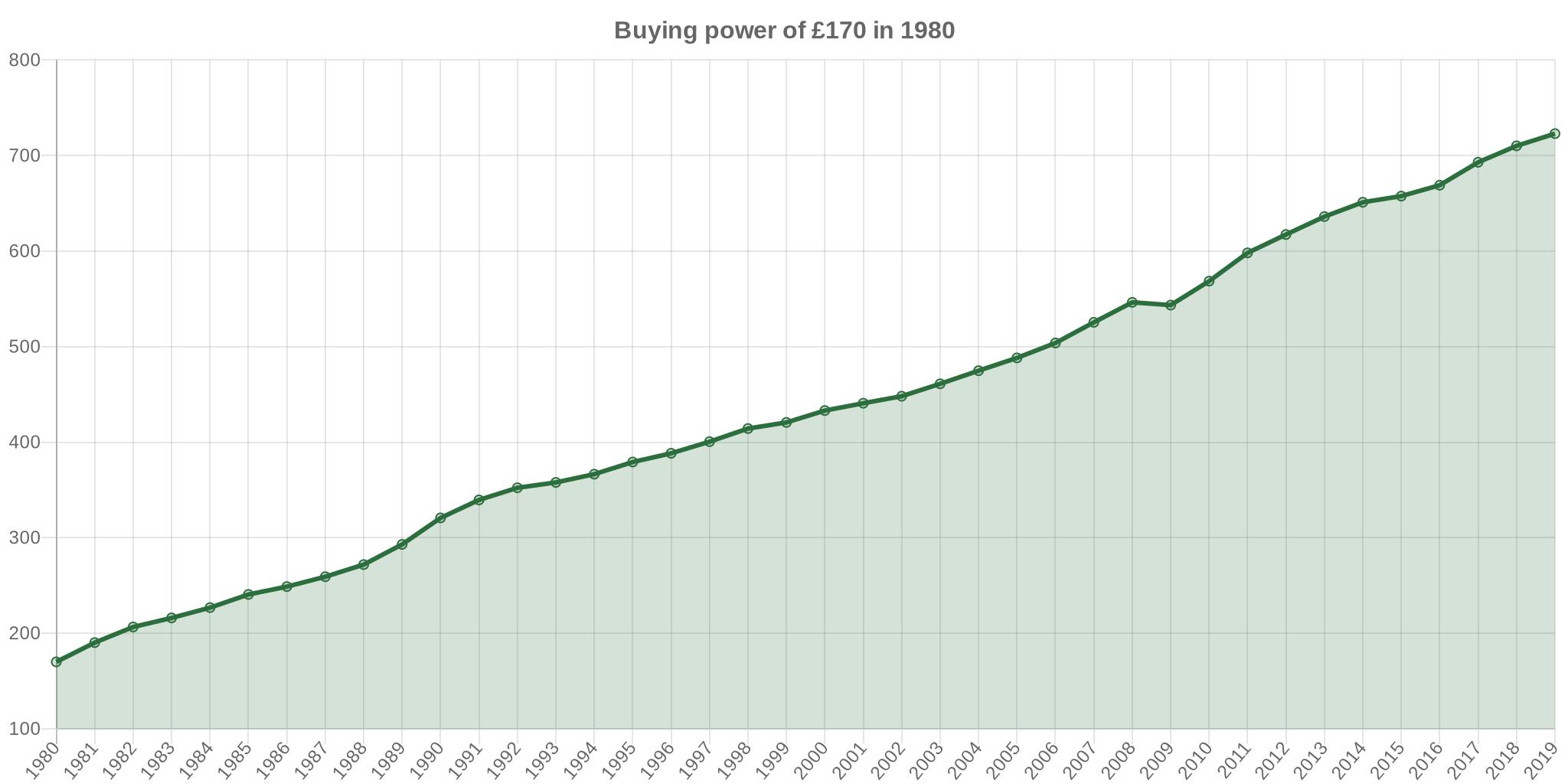 170 in 1980 → 2019 | UK Inflation Calculator