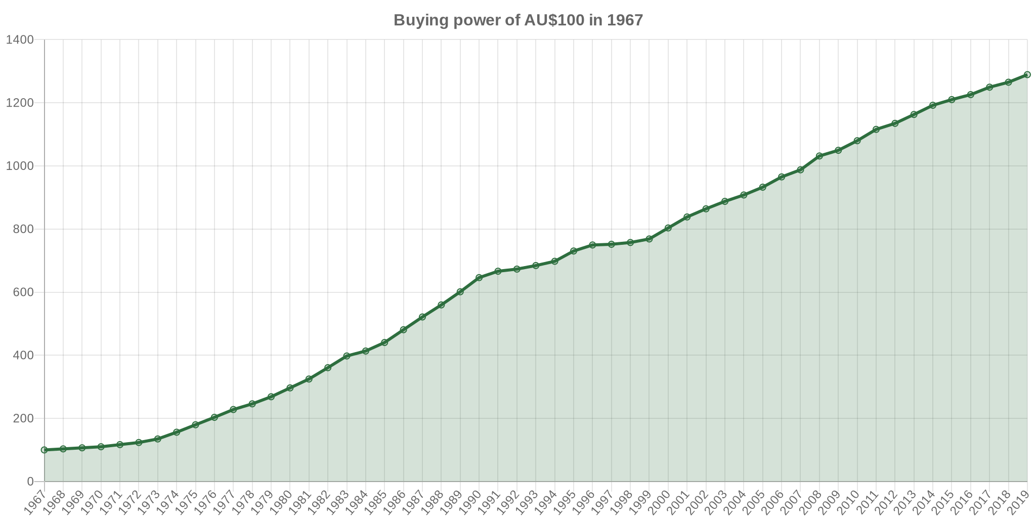 1967 dollars in 2017 | Australia Inflation Calculator