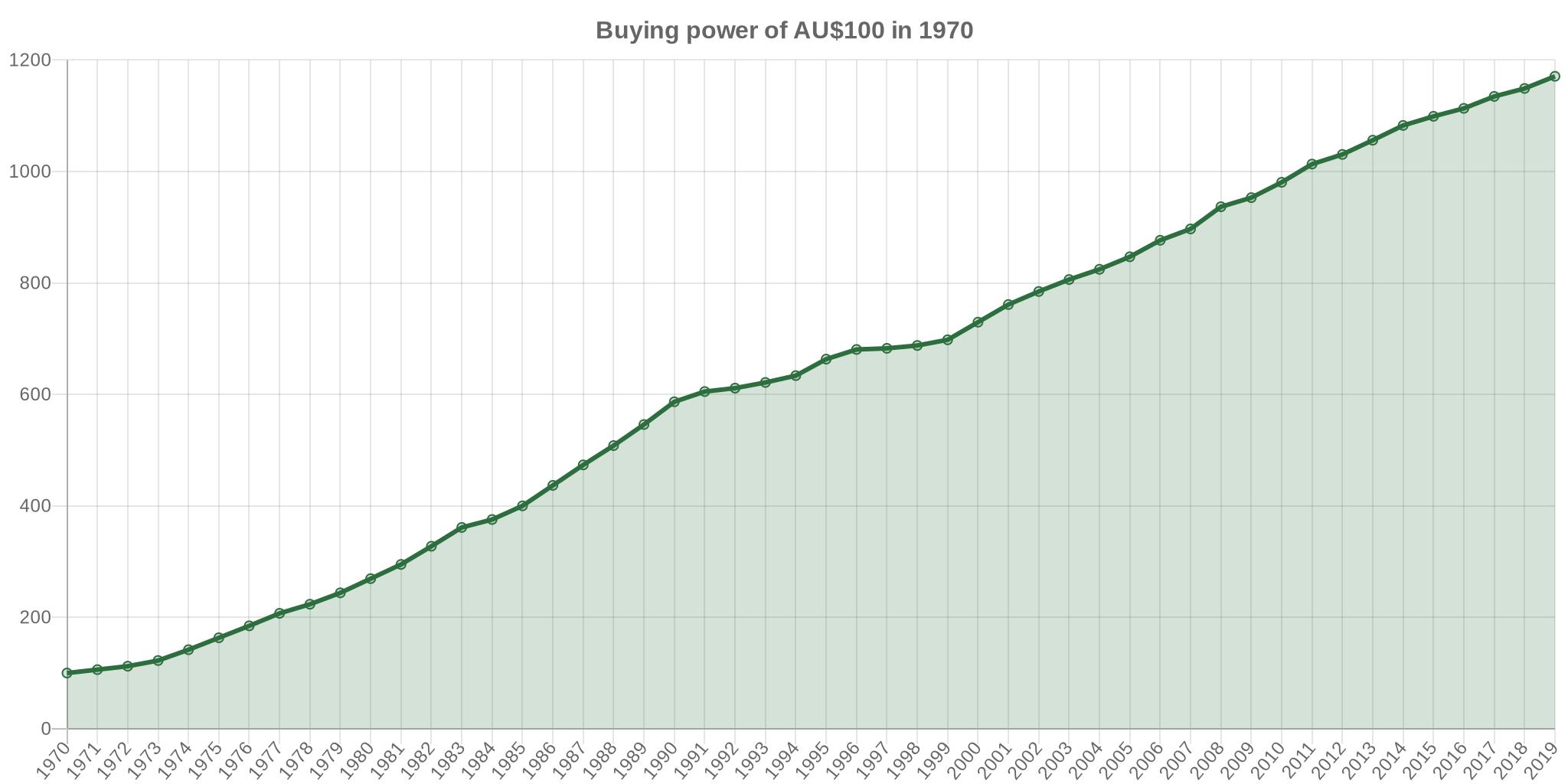 1970 dollars in 2017 | Australia Inflation Calculator