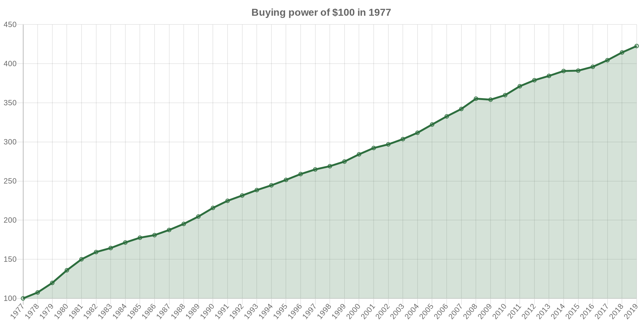 1977 dollars in 2006 | Inflation Calculator