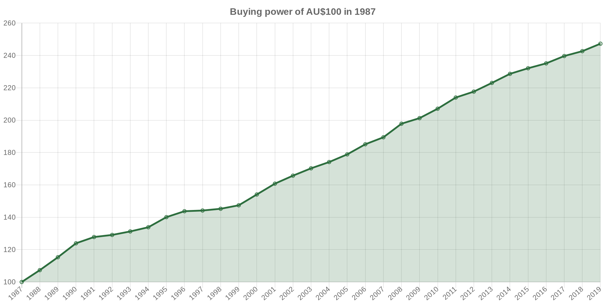 1987 dollars in 2018 | Australia Inflation Calculator