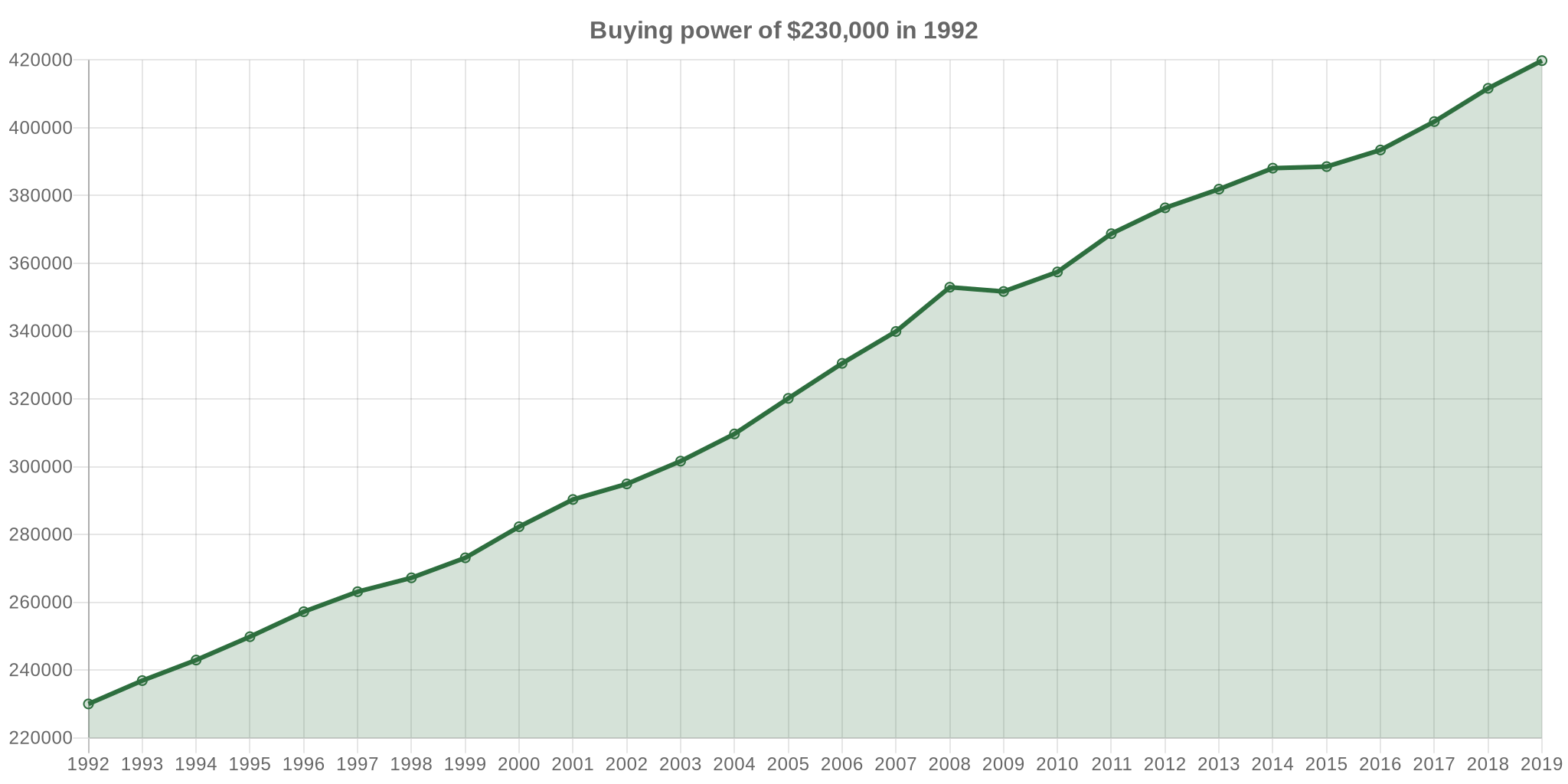 $230,000 in 1992 → 2019   Inflation Calculator