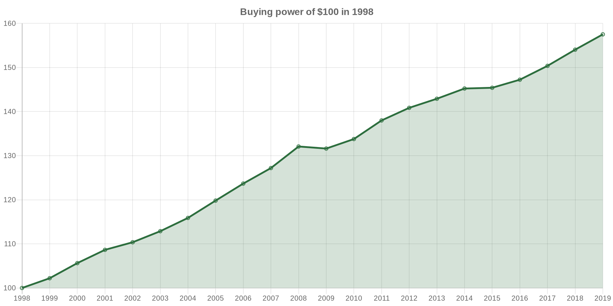 1998 Dollars In 2019 Inflation Calculator